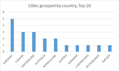 Top 20 cities by country