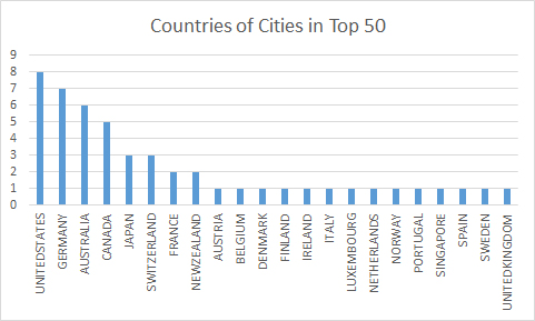 Top50citiesbycountry