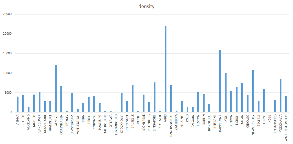 Top 50 cities by density