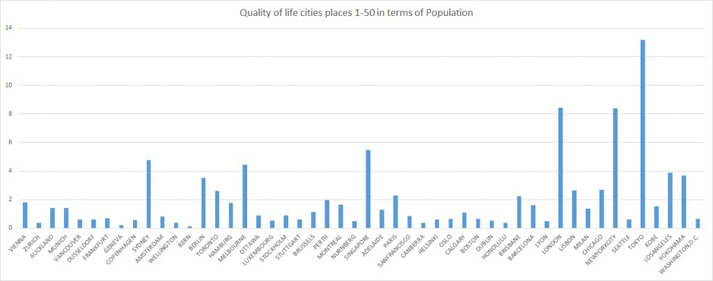 Top 50 cities by population